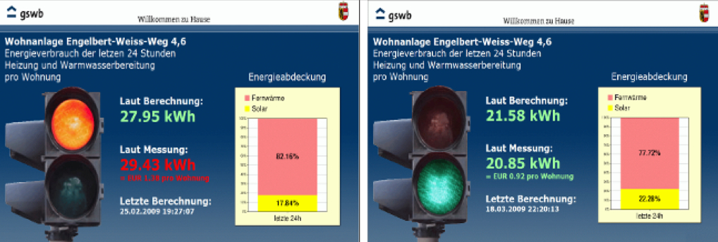 Picture 6 - Example for a user information system, realized at Salzburg