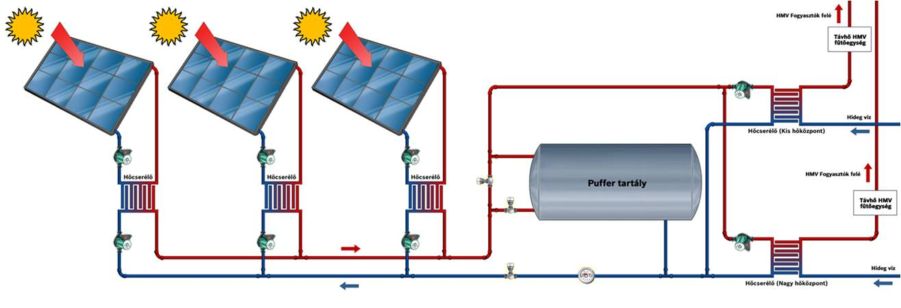 Figure 1 – Schematic design of the solar thermal heating grid