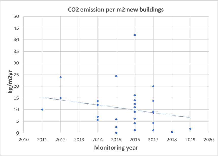 CO2 emissions per m2 new buildings