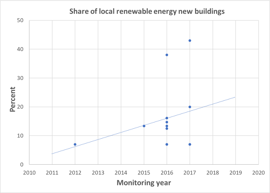 Share of local renewable energy new buildings