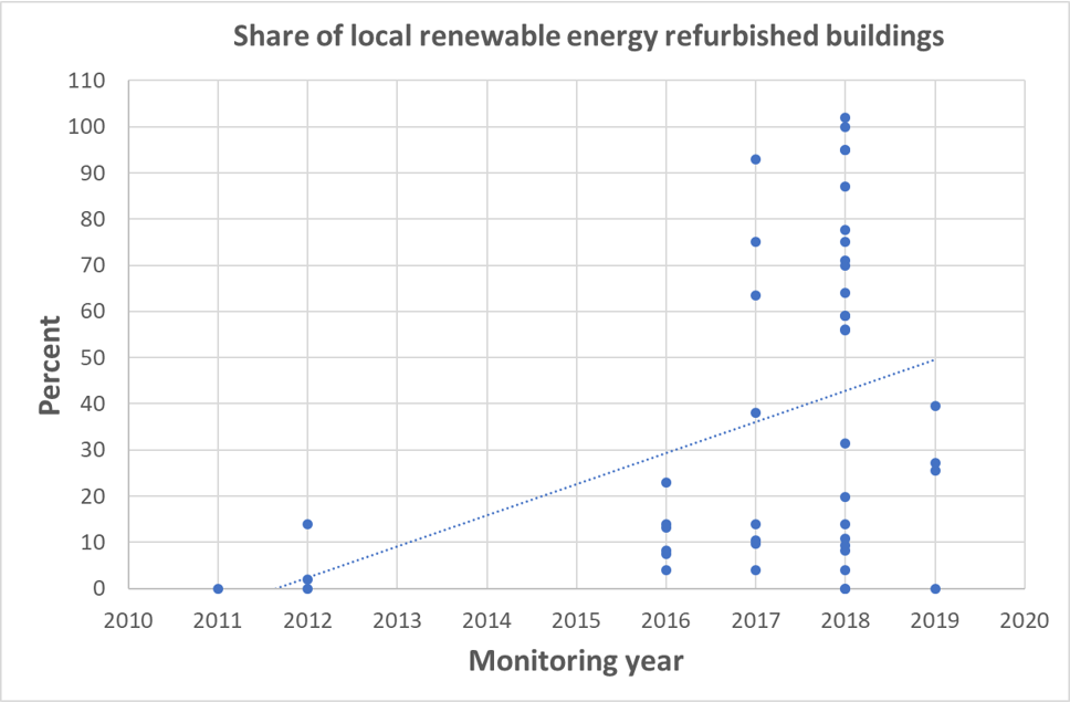 Share of local renewable energy refurbished buildings