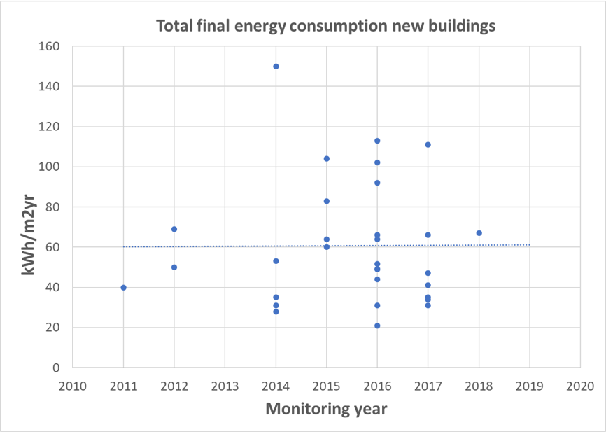 Total final energy consumption new buildings
