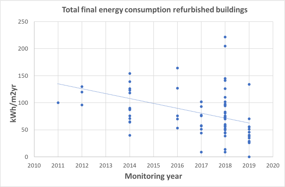 Total final energy consumption refurbished buildings
