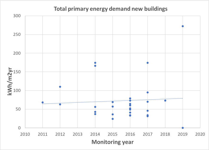 Total primary energy demand new buildings