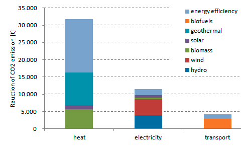 Figure 2 - Reduction of CO2 emission after action plan realisation