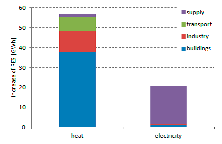 Figure 1 - Increase of Renewable Energy Sources (RES) by energy and sector after action plan realisation