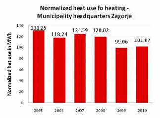 Figure 4 – Normalized consumption of heating energy at the municipal headquarters